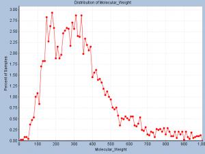 Molecular Weight Distribution in DrugBank database