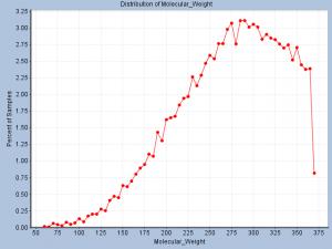 ZINC database clustering 70% Tanimoto Cutoff