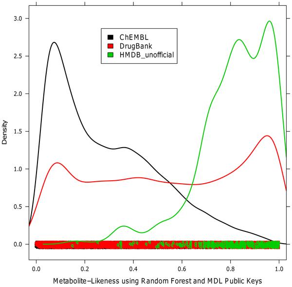Metabolite-Likeness