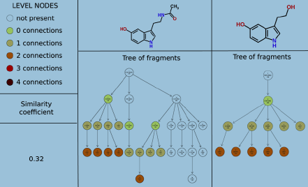 metabolite identification using automated comparison of high resolution multistage mass spectral trees My Publications